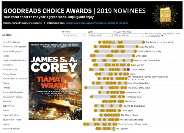Goodreads choice 2019 best books