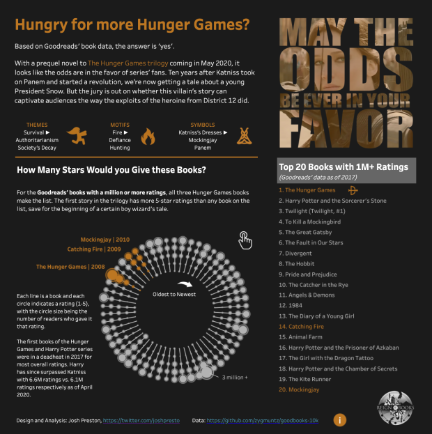 hunger games viz image2